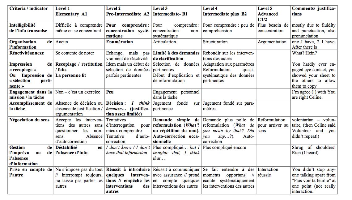 Le sc nario une r ponse l application du cecrl - Grille evaluation expression ecrite anglais ...