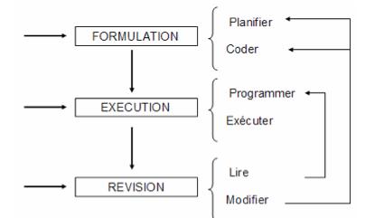 La Production De Lécrit Dans Un Dispositif Multimédia
