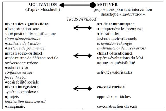 Reconstruire La Motivation Avec Des Strategies D Enseignement