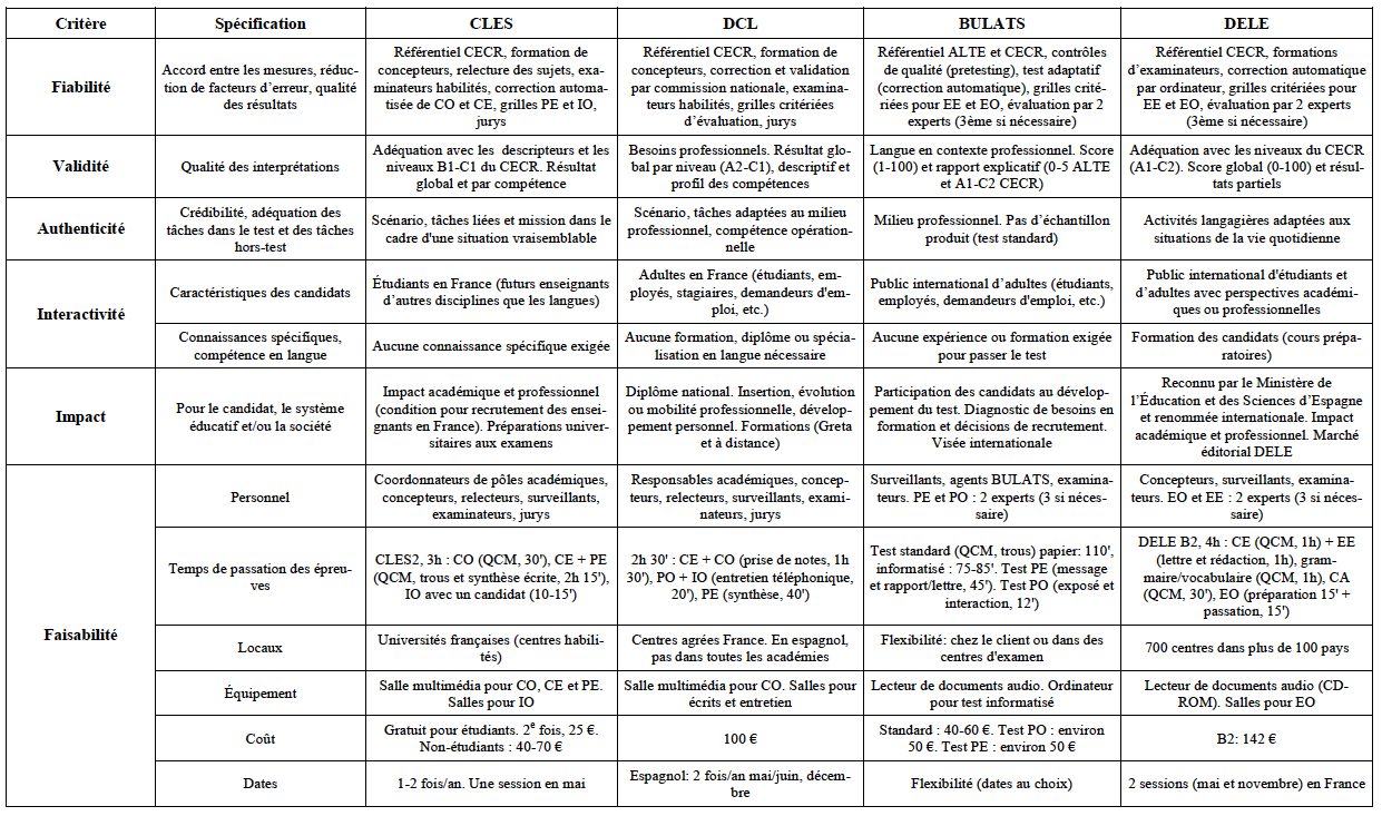 les certifications en espagnol langue  u00c9trang u00e8re sur le