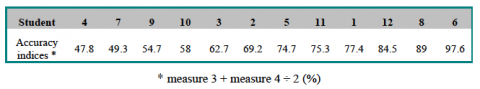 Table 2. Continuum of accuracy indices
