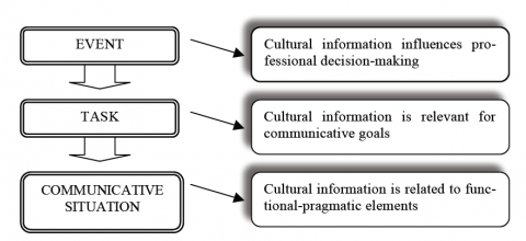Figure 1. The role of the cultural component in professional communication