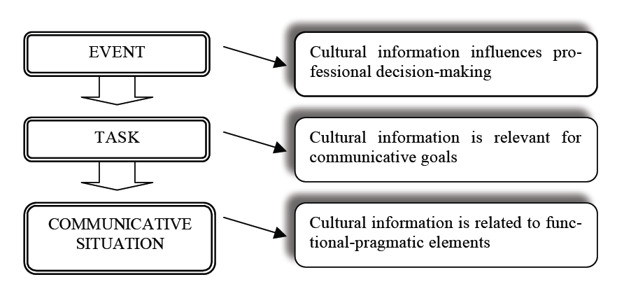what is culture define specific components Culture and cognitive science define culture as information capable of affecting individuals' behavior that they acquire from other members of their species through teaching then one can even say that apes have culture evidence for group-specific innovations.