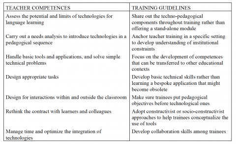 Table 1. Teacher competences and training guidelines