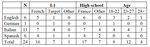 Table 2. Overview of participants (number, languages, age)