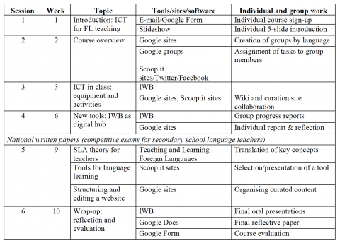 Table 3. Course overview