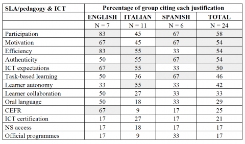 Table 6. Justification of ICT for teaching and learning