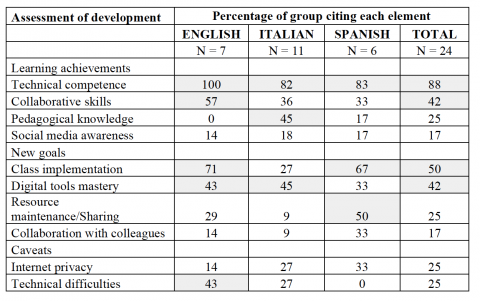 Table 8. Achievements, goals and caveats for teaching and learning