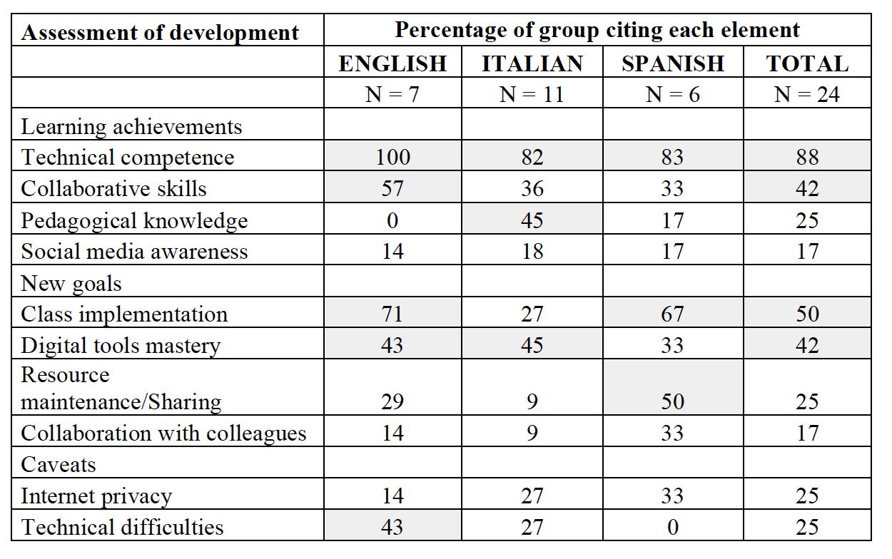 thesis development exercises