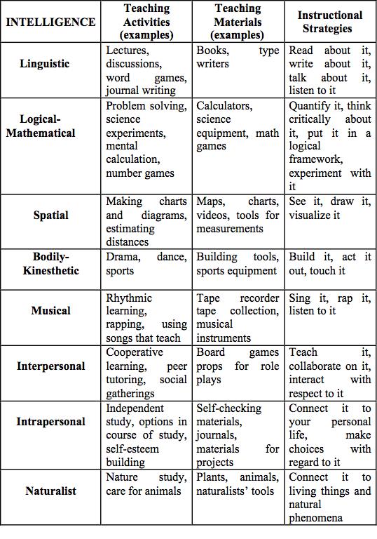 Language Sustainability And The Theory Of Multiple Intelligences