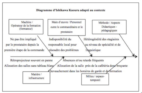Management de la qualit dans l enseignement du fran ais langue professionnelle le cas d une - Diagramme sur open office ...