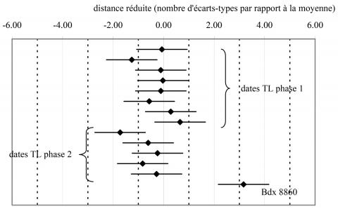 différence entre les techniques de datation absolues relatives et chronométriques transition d'amis à la datation