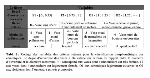 Tableau 1 : Codage des variables des critères retenus pour la classification morphométrique des céramiques.Table 1: Coding of criteria kept for the ceramics classification.