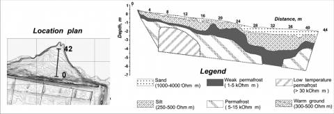 Figure 2: Results of Electric Resistivity Tomography on the northern profile.