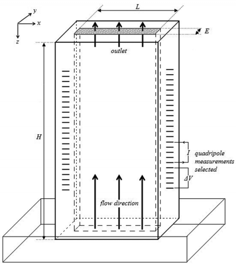 Figure 1a: Schematic of the experimental Plexiglas cell filled with spherical glass beads of 125 to 166 micron diameter. H=27.5 cm, L=8.5 cm, E=1 cm.