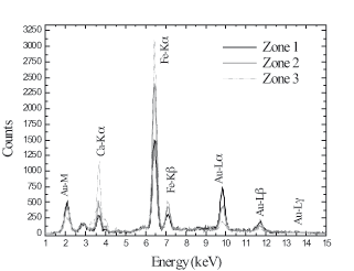Figure 2: ED-XRF spectra of regions 1, 2 and 3.Figure 2 : Spectres ED-FX des régions 1, 2 et 3.