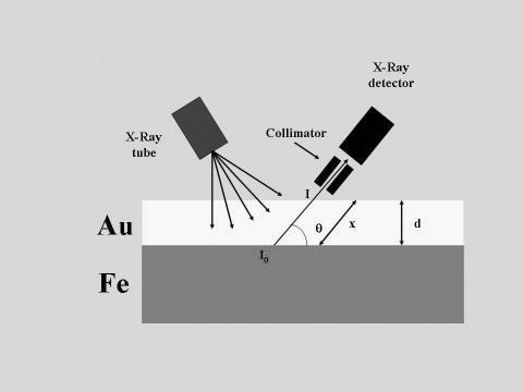 Figure 3: Simulation for determining the thickness of the coating of gold on iron.Figure 3 : Simulation pour l'évaluation de l'épaisseur de la couche d'or sur le fer.