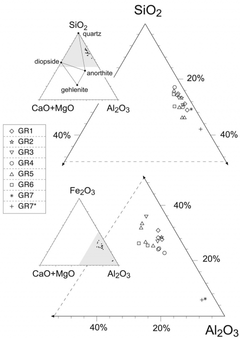 Figure 6: Body chemical compositions of representative samples of the groups identified by optical microscopy in the CaO+MgO-SiO2-Al2O3 (above) and CaO+MgO-Fe2O3-Al2O3 (below) ternary diagrams.Figure 6 : Compositions chimiques de la pâte d'échantillons représentatifs des groupes décrits dans le texte dans les diagrammes ternaires CaO+MgO-SiO2-Al2O3 (en haut) et CaO+MgO-Fe2O3-Al2O3 (en bas).
