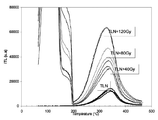 Thermoluminescence datant Aitken 1985