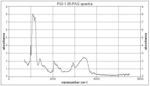 Figure 5b: IR-PAS spectrum of sample PSI-1. Our reproduction of psimythion in accordance to Theophrastus' recipe.Figure 5b : Spectre IR-PAS de l'échantillon PSI-1. Notre reproduction du psimythion.