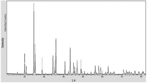 Figure 2a: X ray Diffraction spectrum of sample KER-1 Sample. White powder from the tablet of Kerameikos Museum, identified as the mineral Cerussite (5-0417 2PbCO3 Cerussite). Reference number at Jade program is 5-0417.Figure 2a: Spectre de diffraction X de l'échantillon KER-1. Poudre blanche provenant de la pastille du Musée Kerameikos, composé de Cérusite (5-0417 2PbCO3 Cerussite). Numéro de référence du programme Jade : 5-0417.