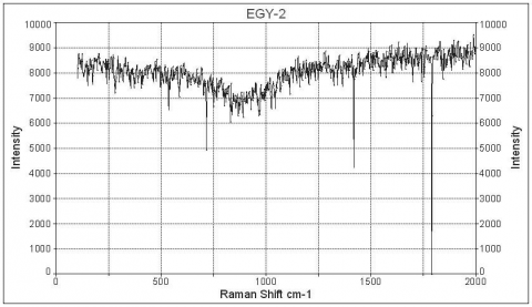 Figure 3a: Raman spectrum of sample EGY-2. Modern reproduction of the Egyptian blue from Kremer laboratory (Germany), is dominated by the phase of Cuprorivaite.Figure 3a : Spectre Raman de l'échantillon EGY-2. Reproduction moderne du bleu égyptien.