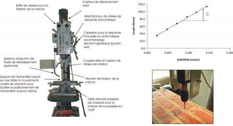 Figure 9: Illustration of the micro-drilling device and example of application in a joint of mortar of a masonry. The data analysis is done by plotting the torque on bit versus the rate of penetration of the bit (ROP/RPM in mm/tr). As for the test of scratching test, the slope of this curve is directly proportional to the strength of drilled material.