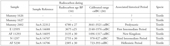 Radio carbon dating reliability centered