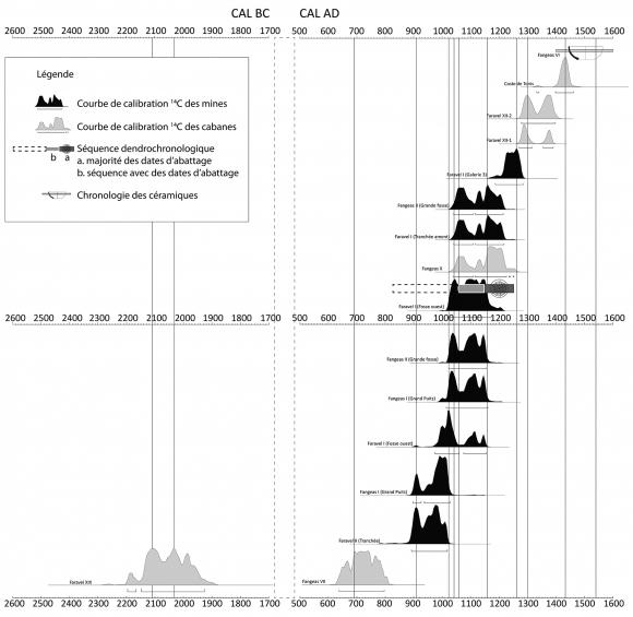 La datation absolue et la datation relative comparent et contrastent