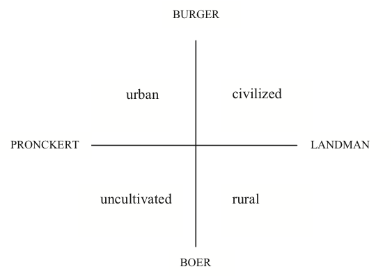 Urban and rural articulations of an early modern bourgeois civilized identity space between the urban and the rural as constructed from the malvernweather Choice Image