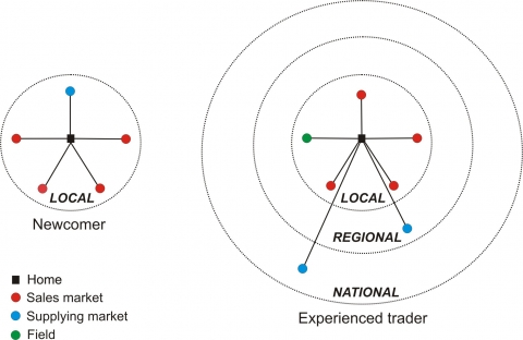 Figure 8. Spaces of activities of two traders