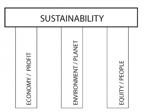 Figure 1. The Triple Bottom Line or Three-Legged Stool of Sustainability. While livability is not expressly named in this simplistic model, it is a critical and integral component, as modeled in Figure 2.