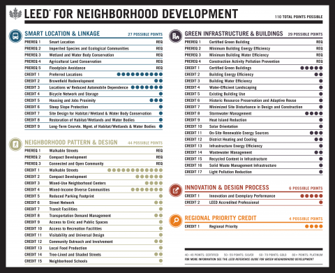 Figure 4. The LEED-ND Rating System illustrates how points and credits are awarded in order to certify a neighborhood as a sustainable one.
