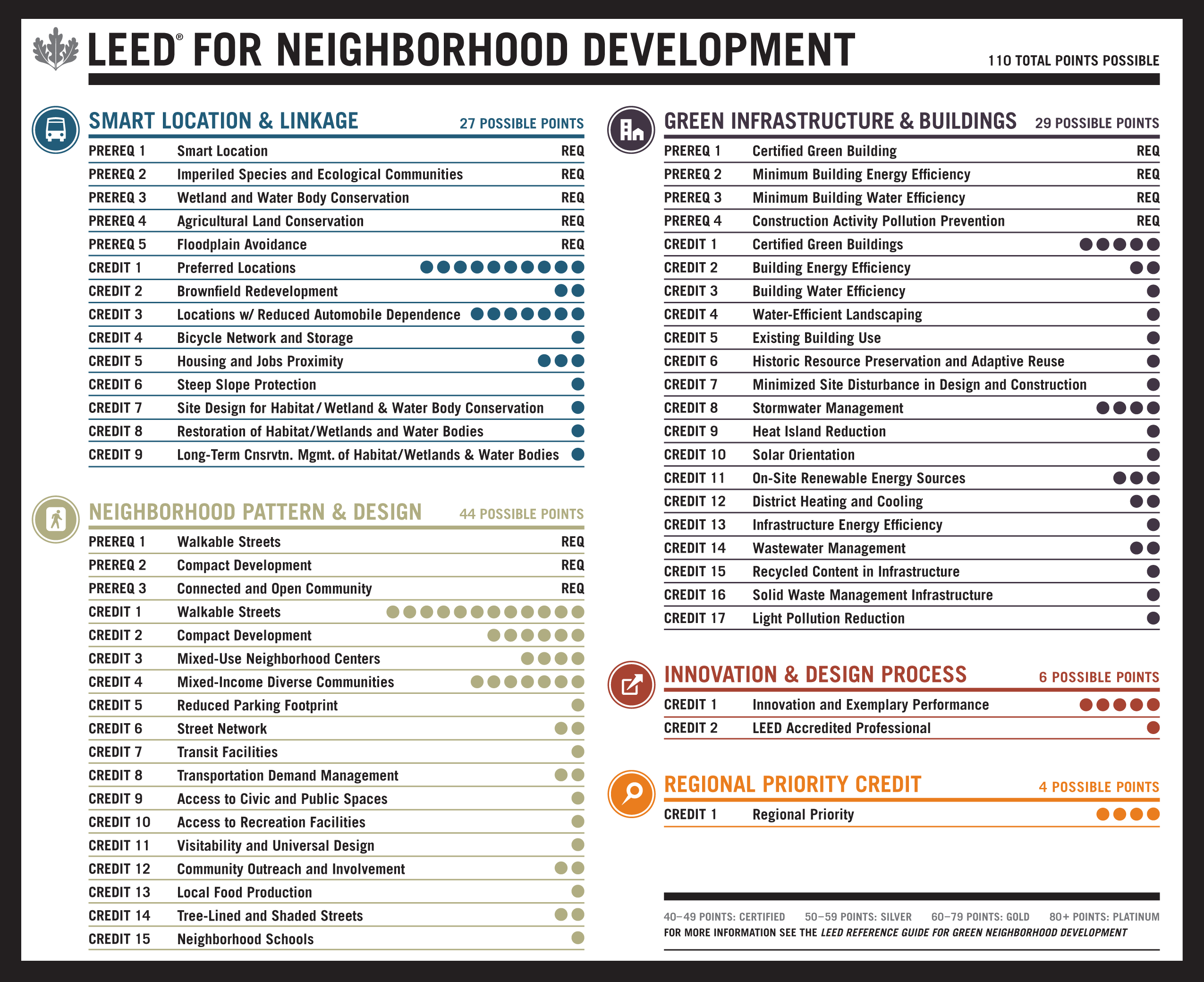 Assessing Neighborhood Livability Evidence From Leed For