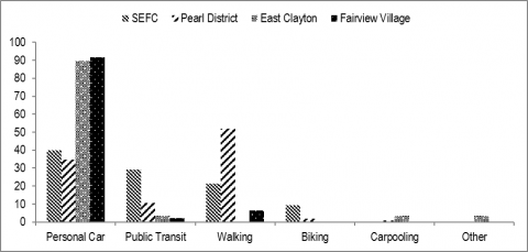 Figure 7. #1 Most Frequent Mode of Travel in A Typical Week in each of the four neighborhoods. Notably walking is the most popular mode choice in Hoyt Yards, Pearl District, Portland.