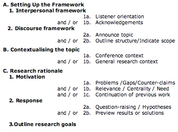 Figure 1. Proposed Move Model for scientific conference presentation Introductions
