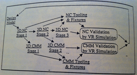 Figure 4: Modelling NC & CMM capability closes the loop with design