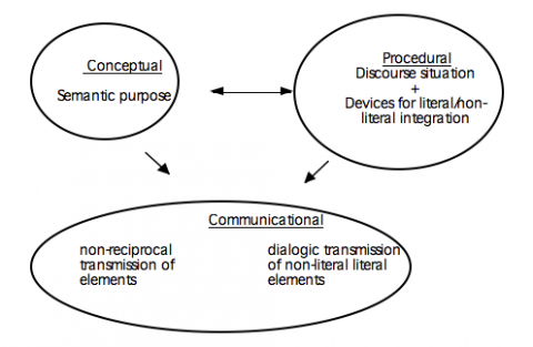 Figure 5: Model of hybrid discourse integration process