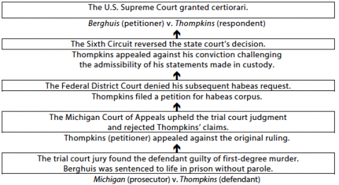 procedural history berghuis vs thompkins Berghuis as the proper respondent in this action united states district court eastern district of michigan southern division alan wilson lumsden, petitioner, case no 2:06-cv-14966 v judge arthur j tarnow magistrate judge paul j komives willie smith,  a procedural history.