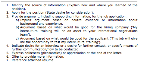 Politeness strategies in the job application letter ...