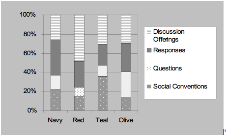 Analysis of discourse features of an EFL Internet forum debate