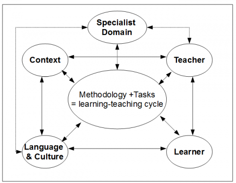 Figure 2. The ESP teaching and learning situation