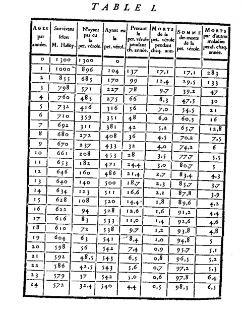 Figure 2. Table I de Bernoulli (1766)