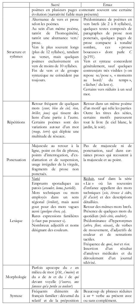 Léthos En Poésie Contemporaine Le Cas De James Sacré Et D