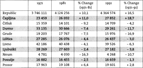 Table 1: Population in Selected Communesof Bosnia and Herzegovina and Croatia, 1971, 1981, 1991