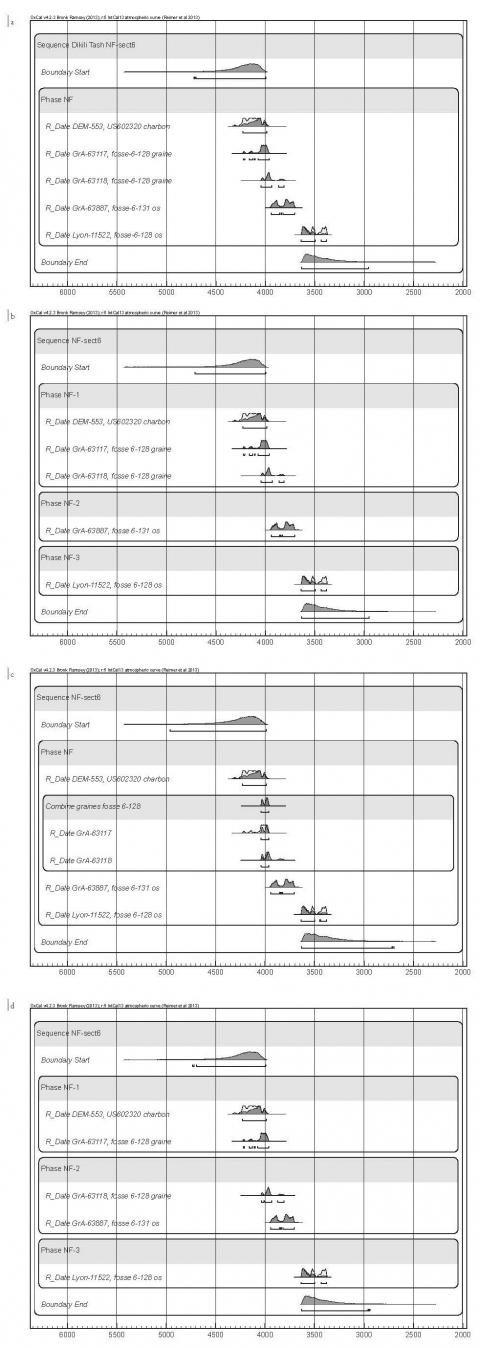 datation relative et similitudes absolues de datation rencontres vs voir