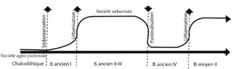Fig. 12, Theoretical graphic of the EB urbanisation (Miroschedji, 1989, fig. 1).