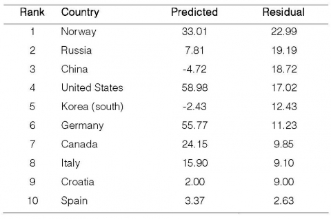 "Table 5. Ten best performing nations during the Olympic Winter Games in Salt Lake City according to OLS method (relative success), with ""points of medals"" as the dependent variable and ""GDP/head and communism"" as independent variables."