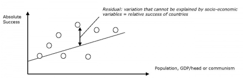 Figure 2. Graphic representation of a linear regression and the policy as part of the residual.