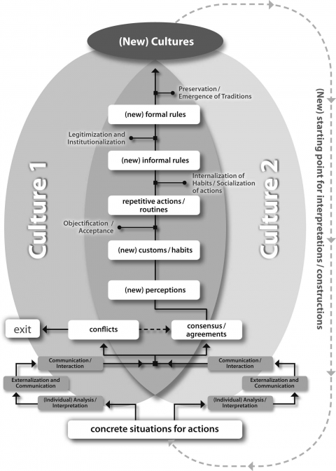 Figure 1. Analytic model for the empirical reconstruction of cultural-spatial change.